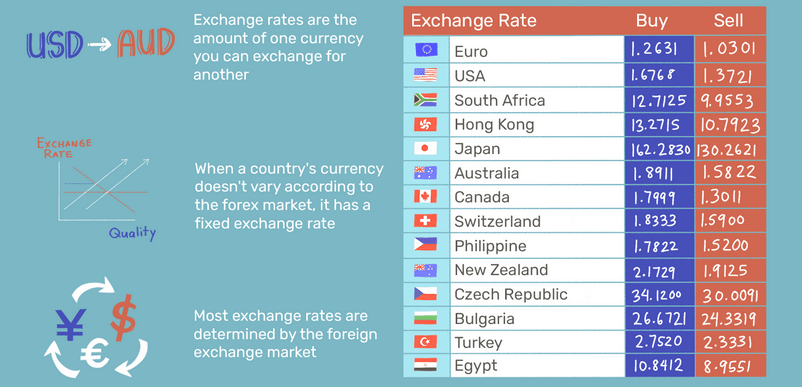 how forex rates work